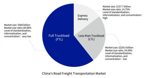 FOR-U SMART FREIGHT Leads China's Online Road Freight Business 26