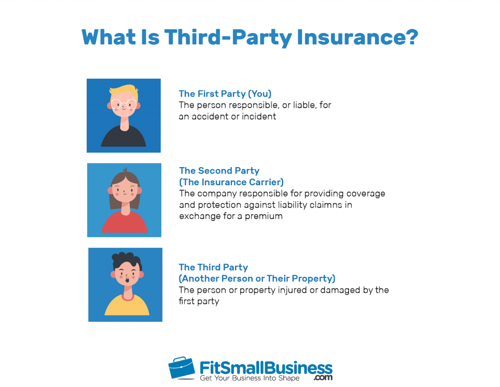 How Does Third-Party Insurance Work? 1
