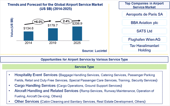 Airport Service Market is expected to reach $206.9 Billion by 2025- An exclusive market research report by Lucintel 18