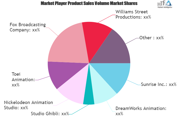 A Comprehensive Study Exploring Adult Animation Market | Key Players Williams Street Productions, Studio Ghibli, Nickelodeon Animation Studio 8