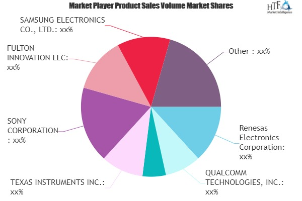 Wireless Charging Systems Market to Witness Huge Growth by 2026 | TEXAS INSTRUMENTS, SONY, SAMSUNG 17