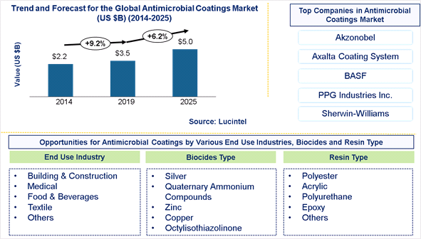 Antimicrobial Coating Market is expected to reach $5 Billion by 2025- An exclusive market research report by Lucintel 1
