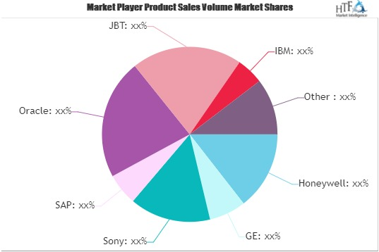 Smart Manufacturing Market To Eyewitness Massive Growth By 2026 | Sony, SAP, Oracle 1