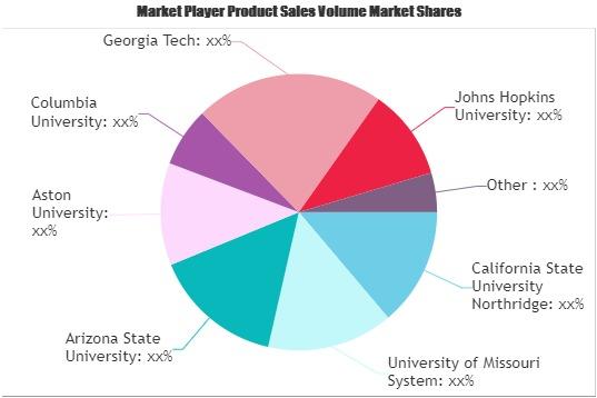 Distant Learning Market Future Growth Outlook   Georgia Tech, Johns Hopkins University, Harvard Kennedy School 1