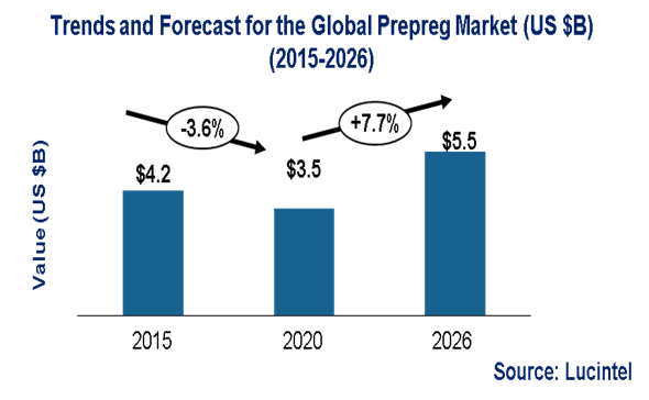 Prepreg Market is expected to reach $5.5 Billion by 2026 – An exclusive market research report by Lucintel 1