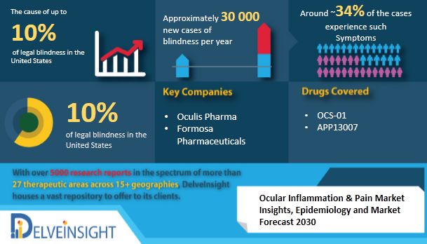 Ocular Inflammation and Pain Market Insights, Epidemiology, and Market Forecast 1