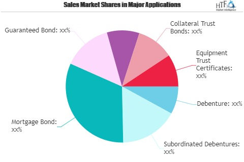 Bond Market to See Strong Investment Opportunity 1
