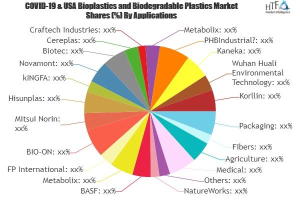 Bioplastics and Biodegradable Plastics Market is Set to Develop New Growth Story | NatureWorks, BASF, Metabolix 13
