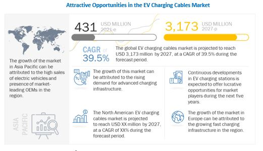 EV Charging Cables Market Growth Factors, Opportunities, Ongoing Trends and Key Players 2027 1