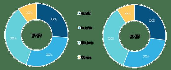 Double Sided Tape Market to Hit US$ 15,028.98 million by 2028 – 3M, Nitto Denko Corporation, Tesa SE, Scapa, LINTEC Corporation 1