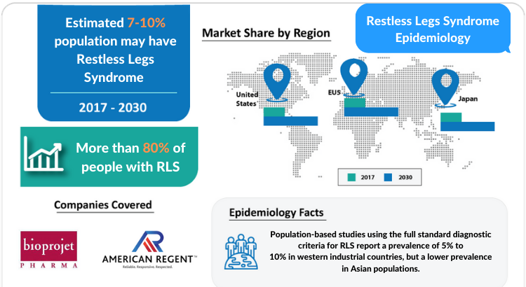 Restless Legs Syndrome Epidemiology Forecast by DelveInsight 1