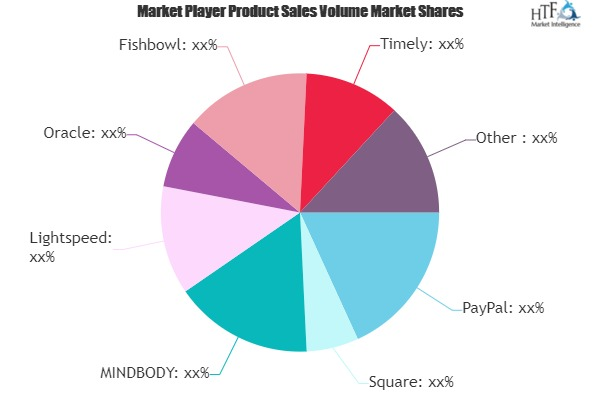 Retail CRM Software Market is Set to Experience a Revolutionary Growth | Square, MINDBODY, Lightspeed, Epos Now 1