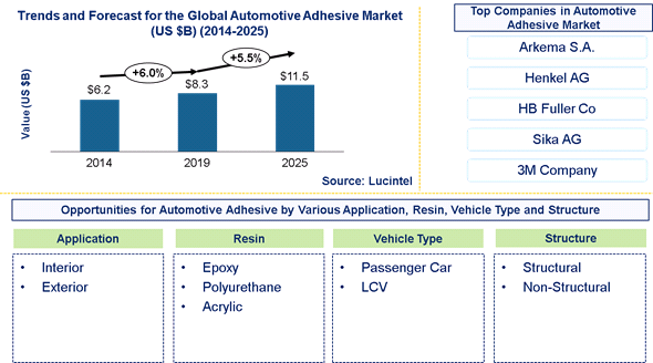 Automotive Adhesive Market is expected to reach $11.5 Billion by 2025 – An exclusive market research report by Lucintel 1