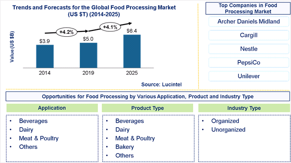 Food Processing Market is expected to reach $6.4 Trillion by 2025 – An exclusive market research report by Lucintel 1