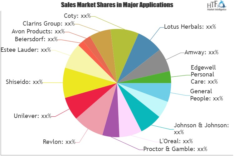 Suncare Products Market to See Huge Growth by 2026: L'Oreal, Revlon, Unilever, Shiseido 1