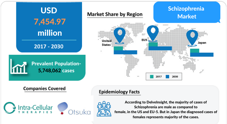 Epidemiology and Changing Market Dynamics of Schizophrenia in the Seven Major Markets 1