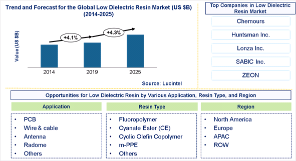 Low Dielectric Resin Market is expected to reach $3 Billion by 2025 – An exclusive market research report by Lucintel 1