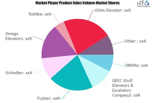 Elevators and Escalators Market Next Big Thing   Major Giants- Fujitec, Schindler, Toshiba 1