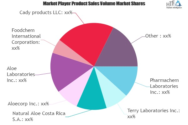 Aloe Drink Market Comprehensive Study Explore Huge Growth in Future 1