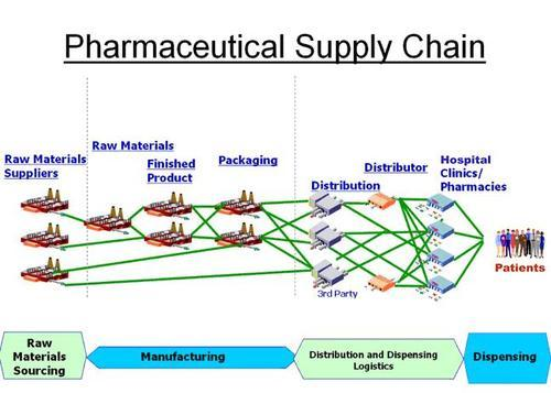 Pharmaceutical Trade and Supply Chain Market: Comprehensive study explores Huge Growth in Future   Agility, Air Canada , CEVA Logistics , DB Schenker 1