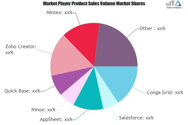 No-Code Development Platforms Software Market May see a Big Move | Major Giants Conga Grid, Salesforce, AppSheet 1