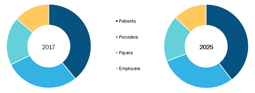 20.8% Digital Therapeutics Market to grow and Expected to reach US$ 8,941.1 Mn by 2025 – Fitbit, Omada Health, 2Morrow, Noom, Propeller Health 1