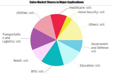 Video Surveillance Storage Market Worth Observing Growth   Dell EMC, Western Digital, Hikvision, Quantum 1