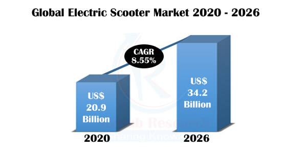 Electric Scooter Market Global Forecast by Country, Product, Battery Type, Company Analysis by Renub Research 1