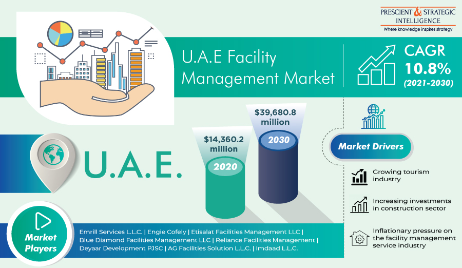 Booming Tourism Industry Driving Growth of U.A.E. Facility Management Market 1
