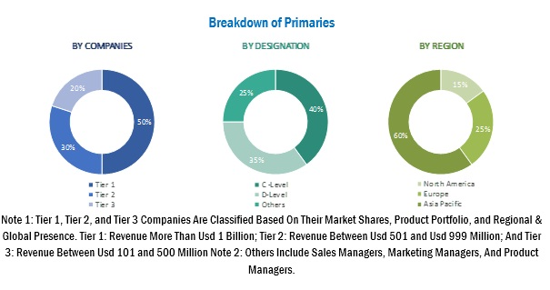 Automotive Bushing Market Size, Analytical Overview, Growth Factors, Demand, Trends and Forecast to 2025 1
