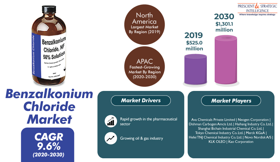 Surging Oil & Gas Production Propelling Worldwide Demand for Benzalkonium Chloride 1