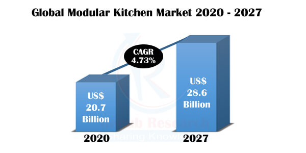 Modular Kitchen Market, Global Forecast By Distribution Channels, Design, Products, Region, Company Analysis by Renub Research 1