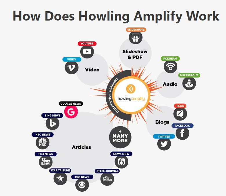 Howling Amplify Automated Amplification Relies on Generating Focused Traffic 1