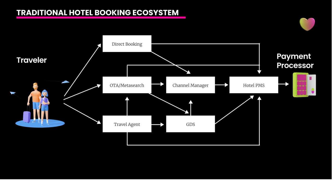 Rent LUV Tokenizes Hotel Bookings With NFTs 3