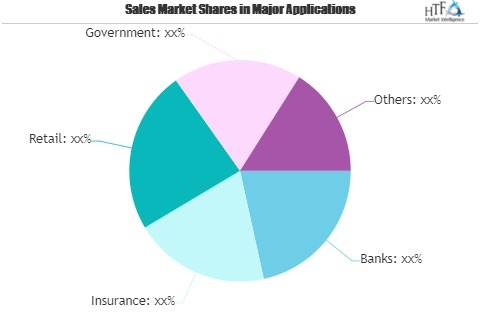 Recon Software for Financial Service Market Outlook 2021: Big Things are Happening   Flatworld Solutions, Fiserv, Infotech, Easy Accountax 1