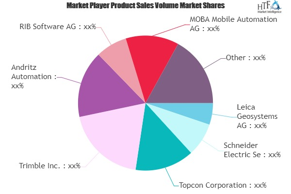 Machine Control Systems Market May Set New Growth Story | Schneider Electric, Trimble, Andritz 1