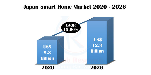 Japan Smart Home Market, Number of Active & Penetration Households by Application, Products, Companies Analysis, Forecast by Renub Research 1