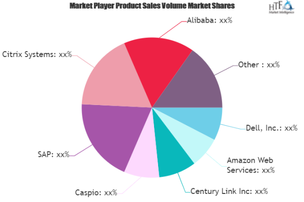 Cloud Database Market Exhibits a Stunning Growth | Teradata, EnterpriseDB, Cassandra 2