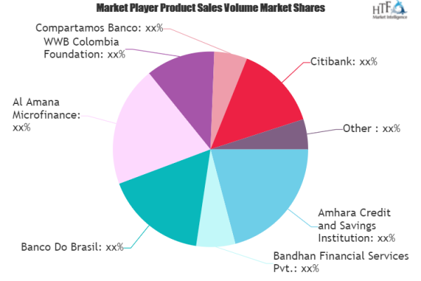 Microfinance Market to Eyewitness Huge Growth by 2026   Citibank, Compartamos Banco, Bandhan Financial Services, Banco Do Brasil 1