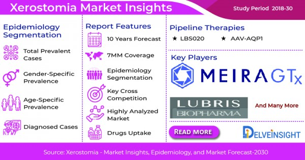 Xerostomia Treatment Market, Epidemiology, Emerging Therapies and Key Companies Working in the Domain During the Study Period (2018-30) in the 7MM 2
