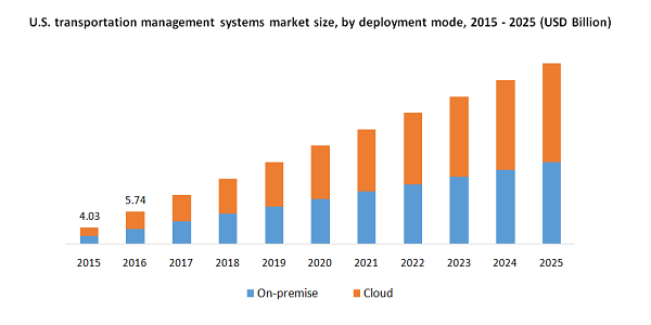Transportation Management System Market Is Likely To Witness A Healthy CAGR of 16.2% By 2025, Driven By Rising E-Commerce Sector And Deployment of Advanced Technologies   Million Insights 2