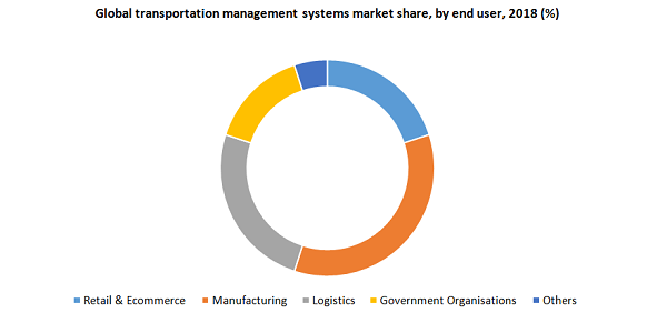 Transportation Management System Market Is Likely To Witness A Healthy CAGR of 16.2% By 2025, Driven By Rising E-Commerce Sector And Deployment of Advanced Technologies   Million Insights 3