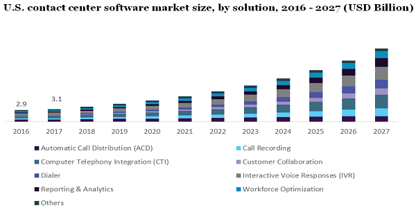 Contact Center Software Market To Undertake Strapping Growth, Driven By Rising Adoption of Cloud-Based Services, Mobile Analytics And Social Media Till 2027 | Million Insights 2
