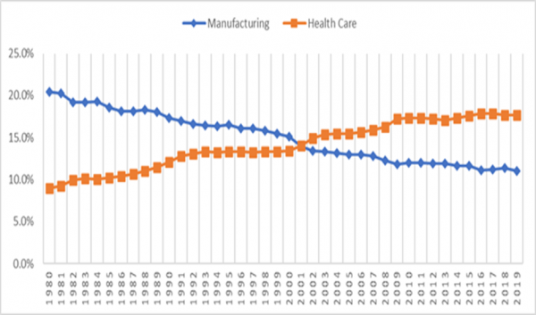 Creation of Twenty Million Manufacturing Jobs 1