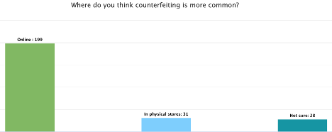 1 in 3 Americans Bought Something Counterfeit in the Past Year 4