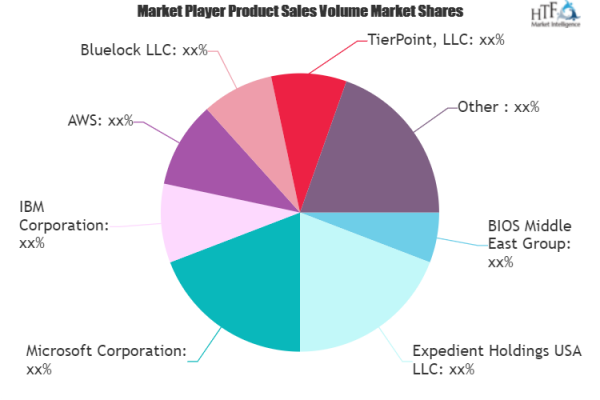 Disaster Recovery-as-a-Service (DRaaS) Market Still Has Room to Grow   Emerging Players Bluelock, TierPoint, Expedient Holdings USA, Microsoft 1