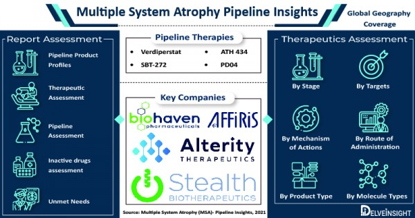 Multiple System Atrophy Pipeline is Expanding due to Major Pharma Companies, Pipeline Therapies and R&D Programmes 2