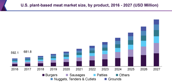 Plant-Based Meat Market To Gain Significant CAGR of 19.4% Anticipated By 2027, Due To Rising Number of Persons Following A Vegetarian Pattern of Eating   Million Insights 2