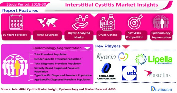 Interstitial Cystitis Treatment Market to Derive Enormous Growth from the Expected launch of Emerging Therapies in the Forecast Period (2021-30) 2