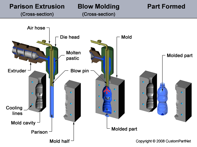 Brief introduction about the process of blow moulding and compression moulding 1